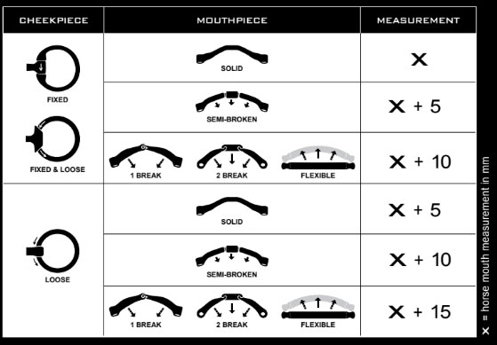 Bombers Mouthpiece Size Chart with Cheeks